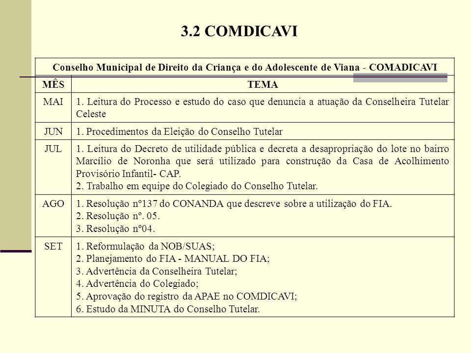 3.2 COMDICAVIConselho Municipal de Direito da Criança e do Adolescente de Viana - COMADICAVI. MÊS. TEMA.