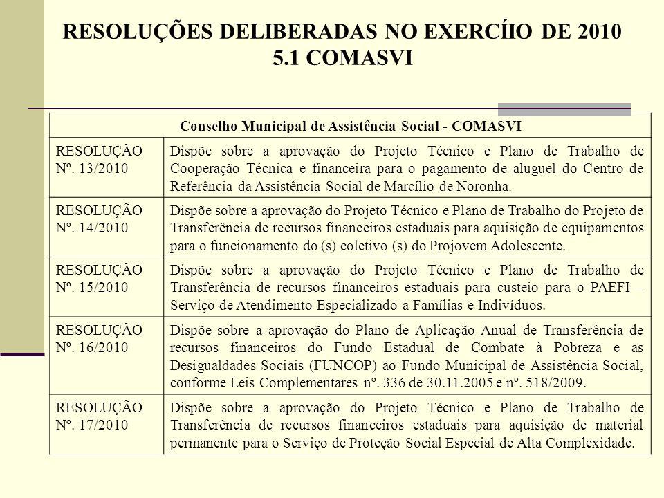 Conselho Municipal de Assistência Social - COMASVI