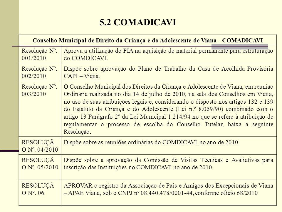 5.2 COMADICAVIConselho Municipal de Direito da Criança e do Adolescente de Viana - COMADICAVI. Resolução Nº. 001/2010.