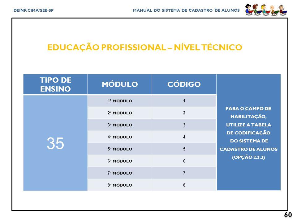 35 EDUCAÇÃO PROFISSIONAL – NÍVEL TÉCNICO TIPO DE ENSINO MÓDULO CÓDIGO