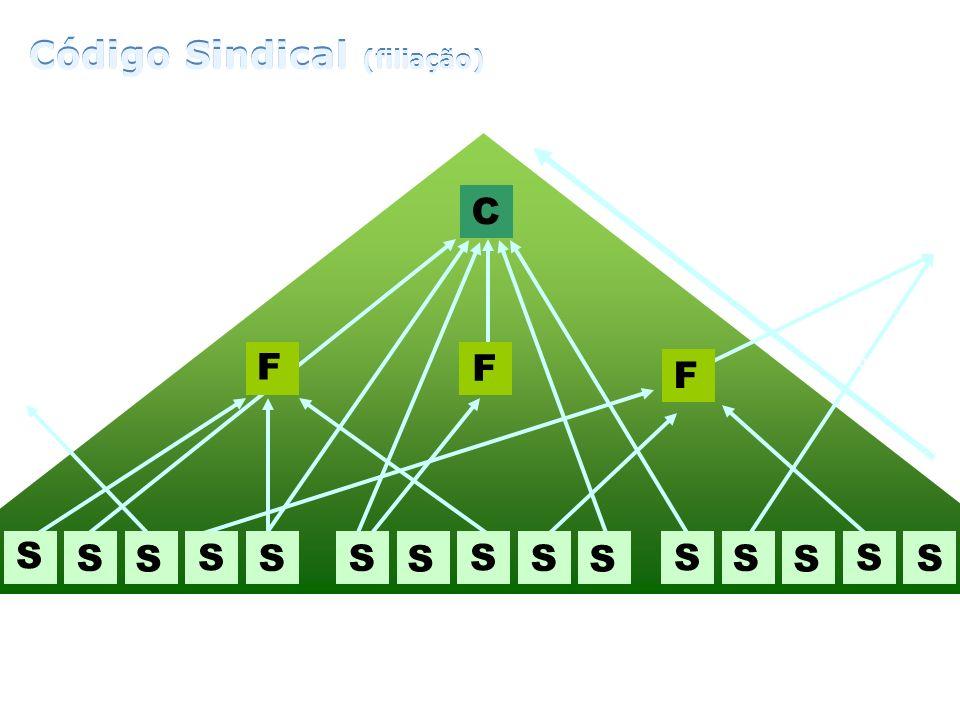 Código Sindical (filiação) Código Sindical (filiação)