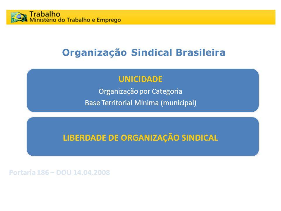 LIBERDADE DE ORGANIZAÇÃO SINDICAL Organização Sindical Brasileira
