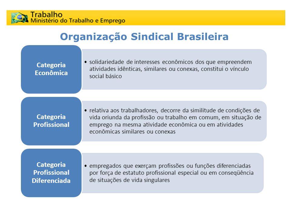 Organização Sindical Brasileira