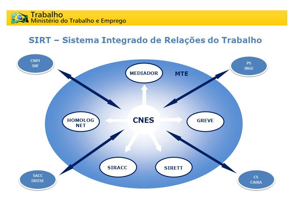 SIRT – Sistema Integrado de Relações do Trabalho