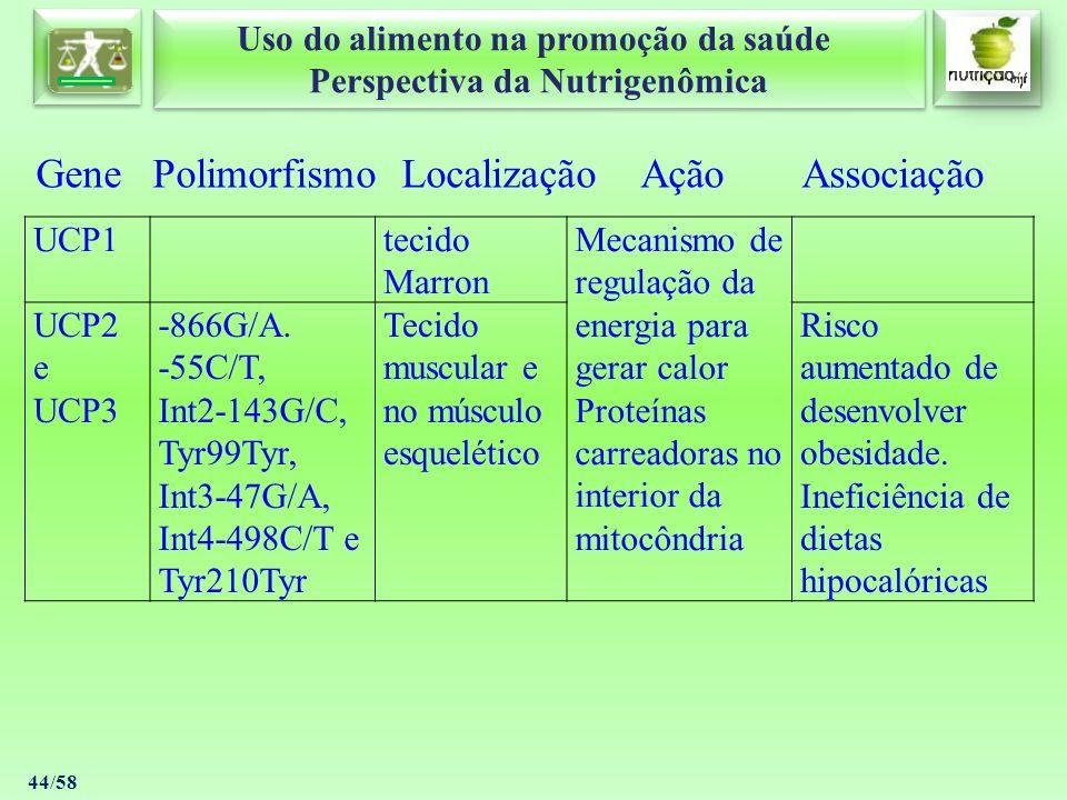 Gene Polimorfismo Localização Ação Associação