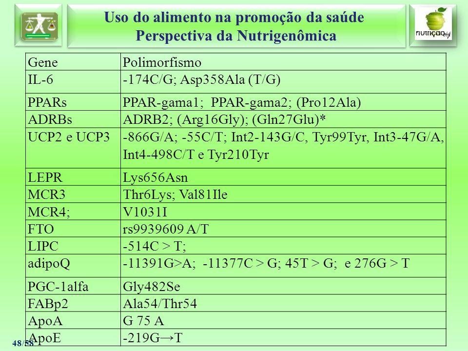 Gene Polimorfismo. IL-6. -174C/G; Asp358Ala (T/G) PPARs. PPAR-gama1; PPAR-gama2; (Pro12Ala) ADRBs.