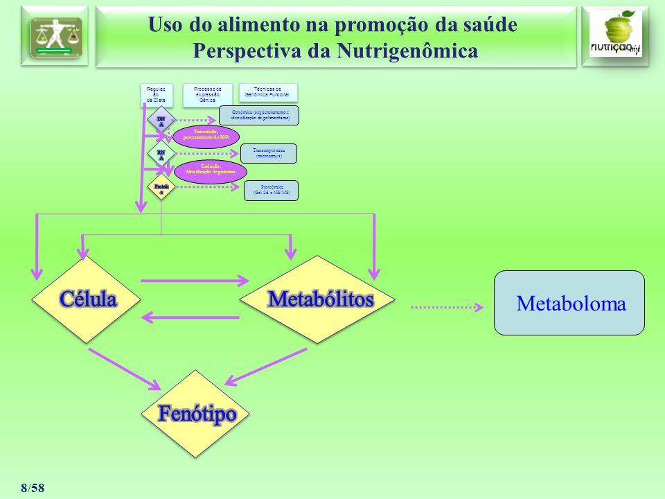 Célula Metabólitos Metaboloma Fenótipo Regulação da Dieta