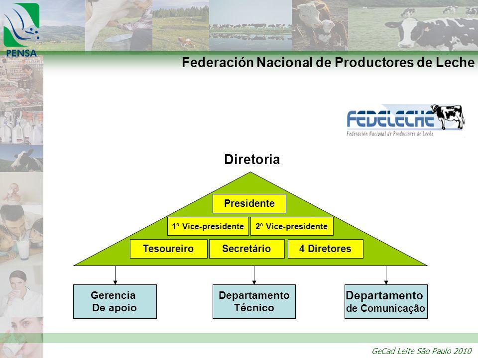 Federación Nacional de Productores de Leche
