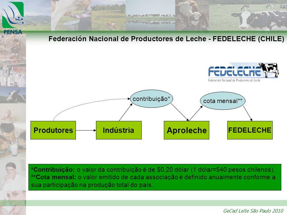 Federación Nacional de Productores de Leche - FEDELECHE (CHILE)
