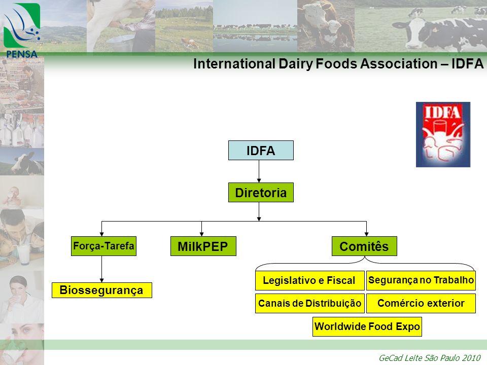 International Dairy Foods Association – IDFA