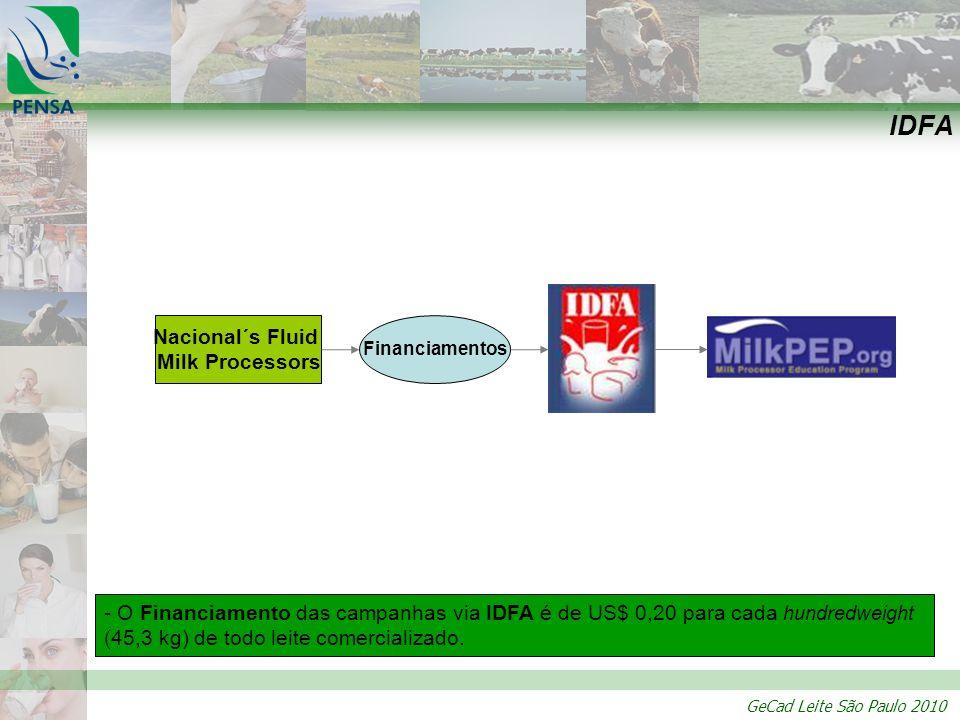 IDFA Nacional´s Fluid Milk Processors