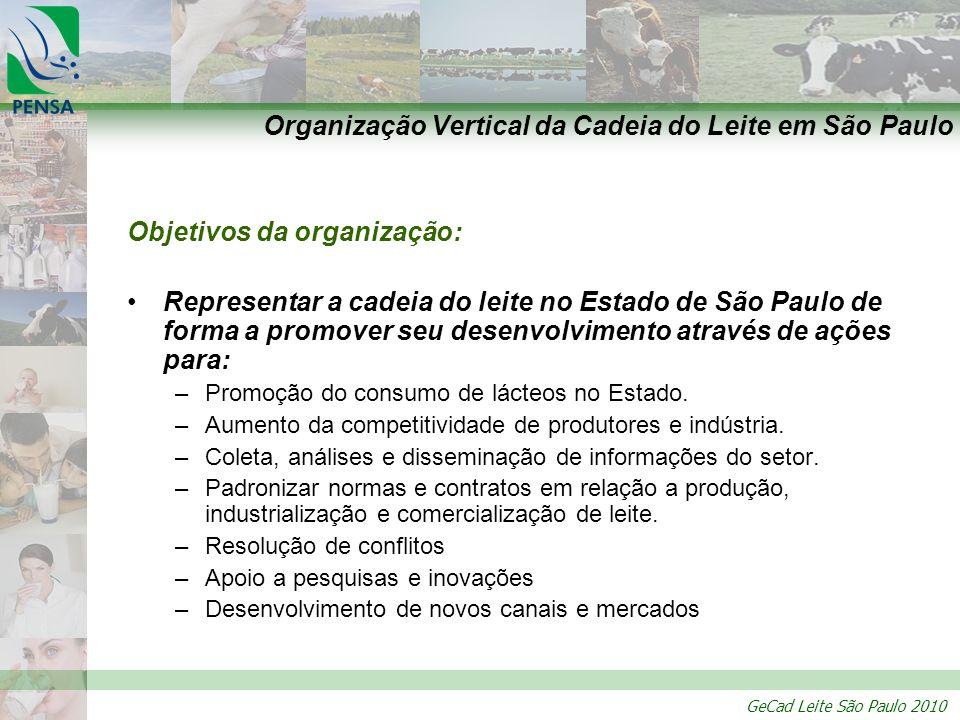 Organização Vertical da Cadeia do Leite em São Paulo