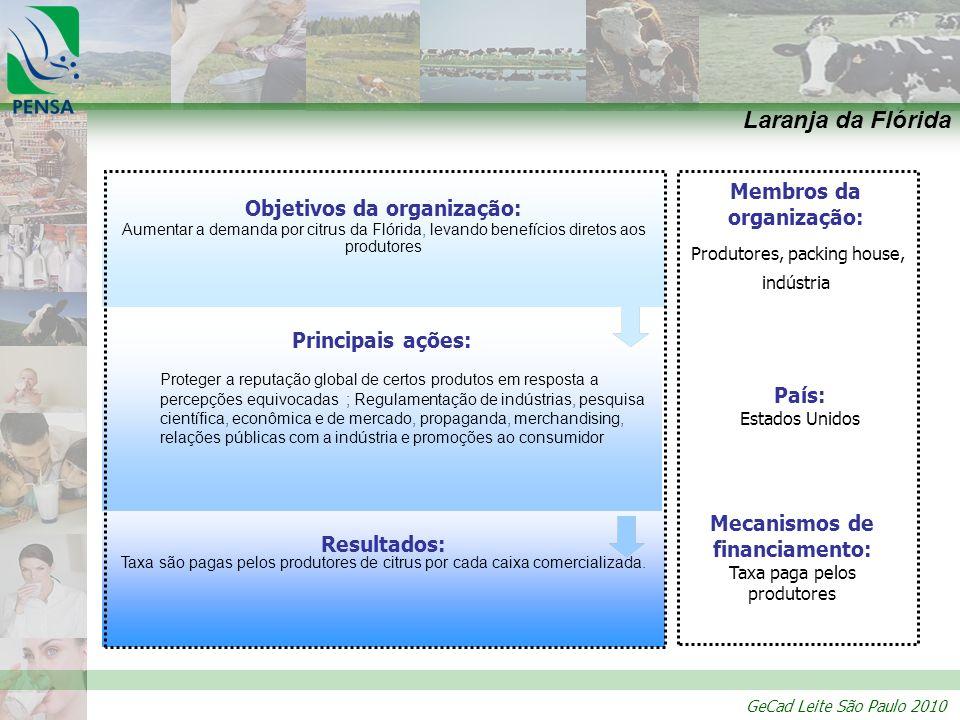 Objetivos da organização: Membros da organização: