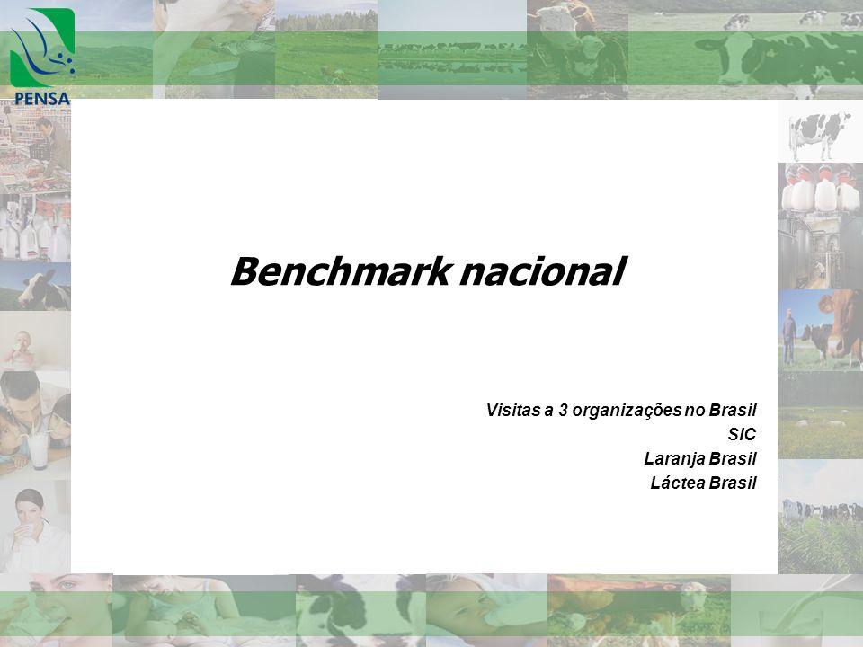 Visitas a 3 organizações no Brasil SIC Laranja Brasil Láctea Brasil
