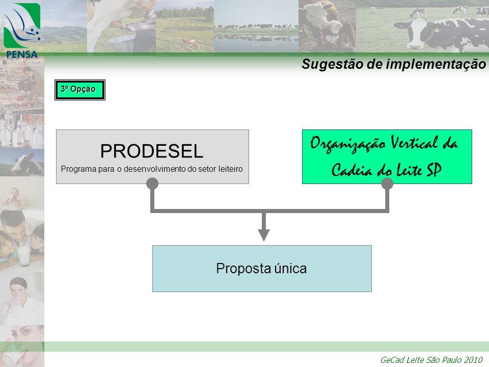 Sugestão de implementação