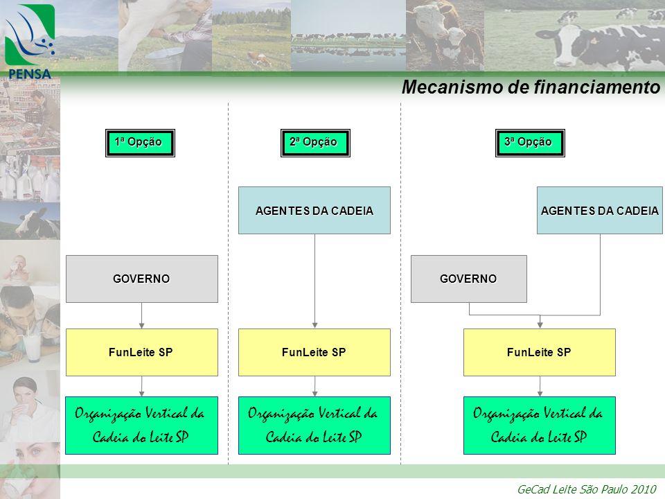 Mecanismo de financiamento