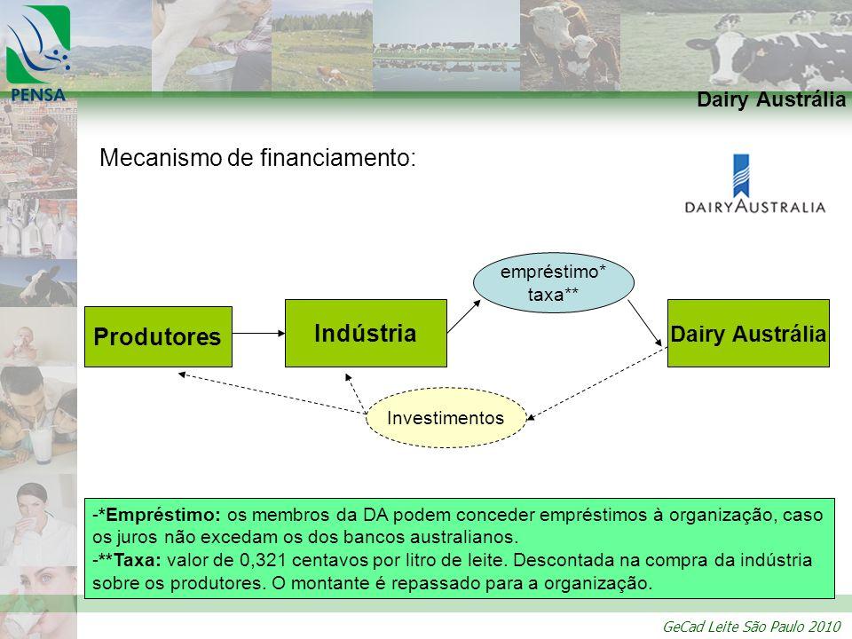 Mecanismo de financiamento: