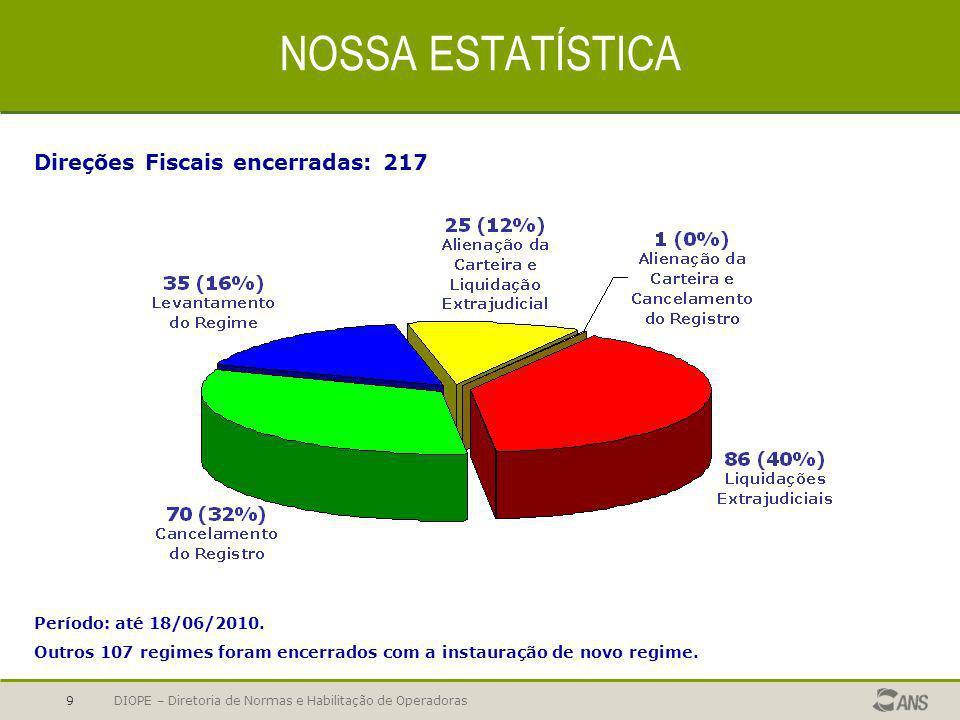 NOSSA ESTATÍSTICA Direções Fiscais encerradas: 217