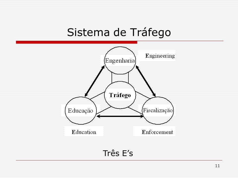 Sistema de Tráfego Três E's