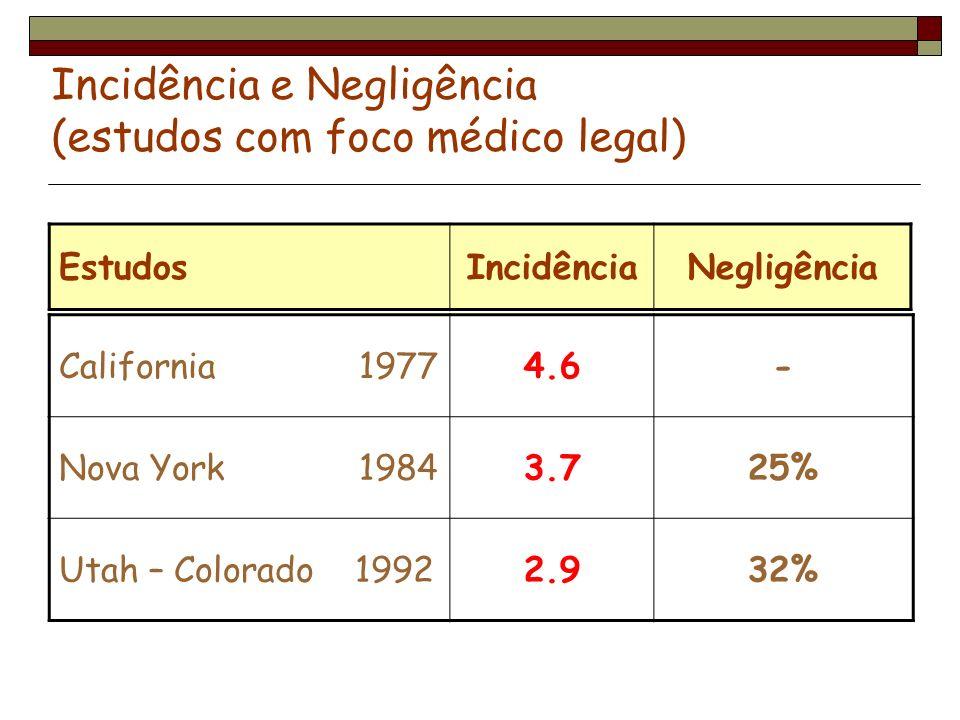 Incidência e Negligência (estudos com foco médico legal)