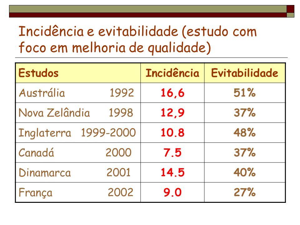 Incidência e evitabilidade (estudo com foco em melhoria de qualidade)