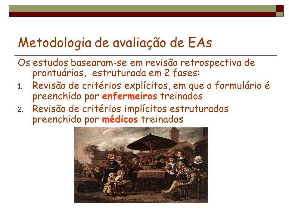 Metodologia de avaliação de EAs