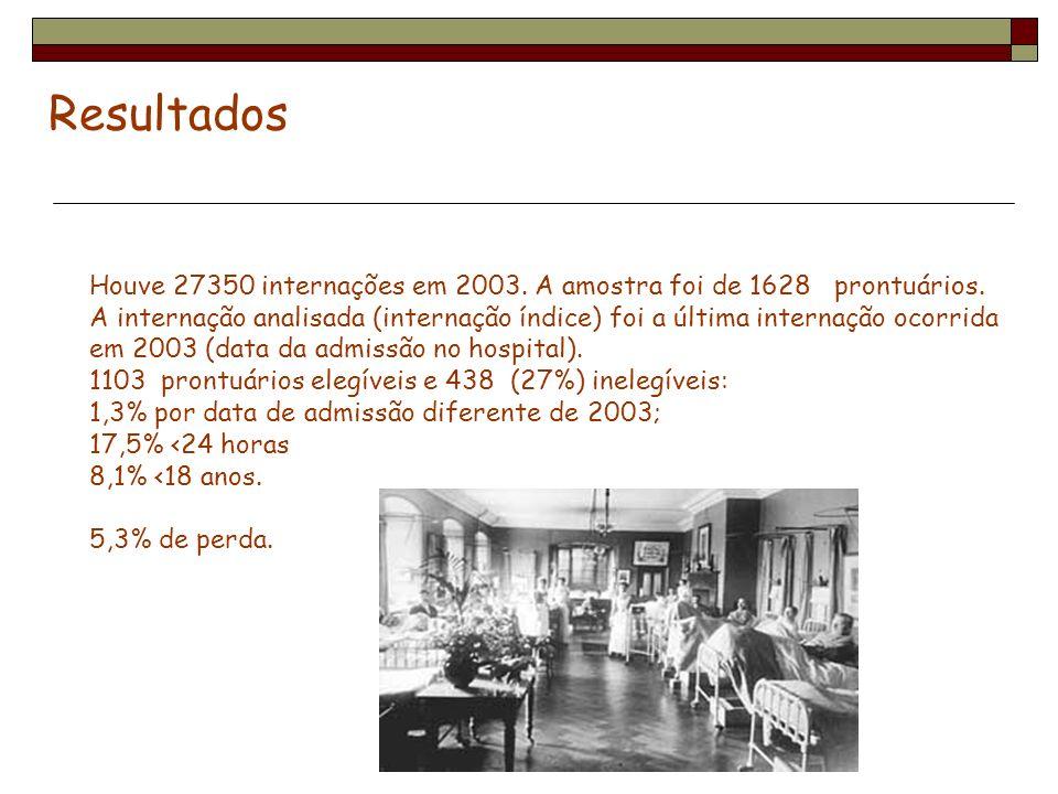 ResultadosHouve 27350 internações em 2003. A amostra foi de 1628 prontuários.