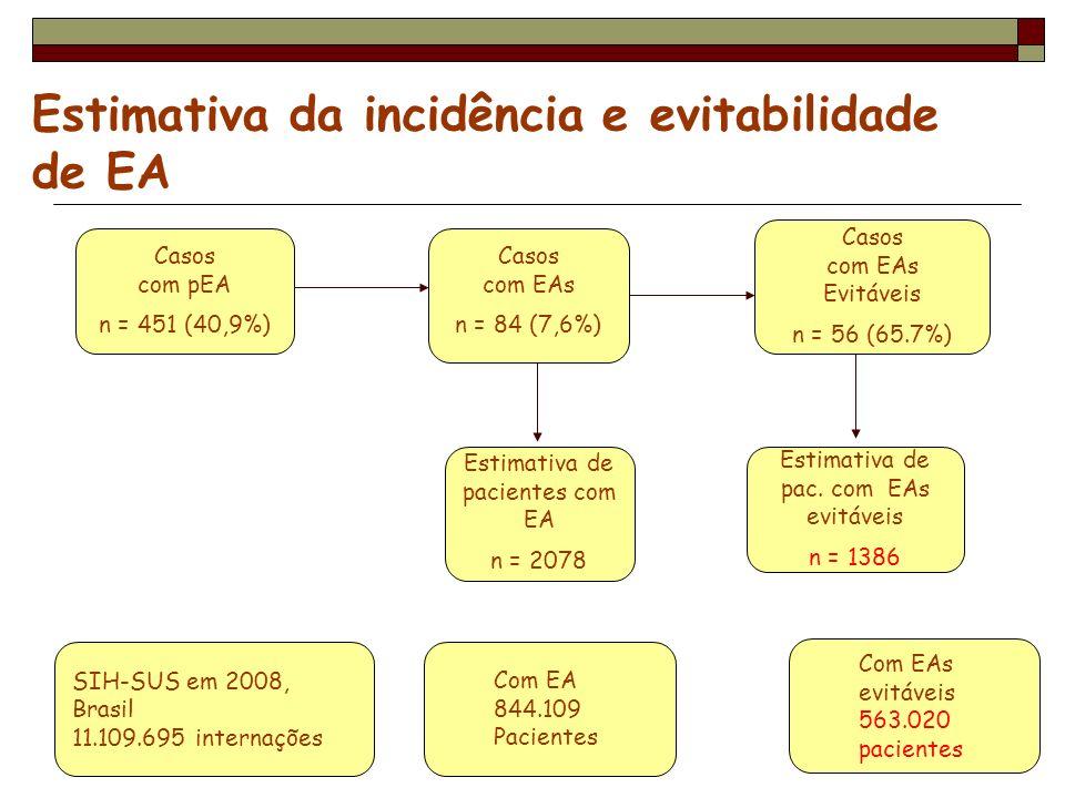 Estimativa da incidência e evitabilidade de EA