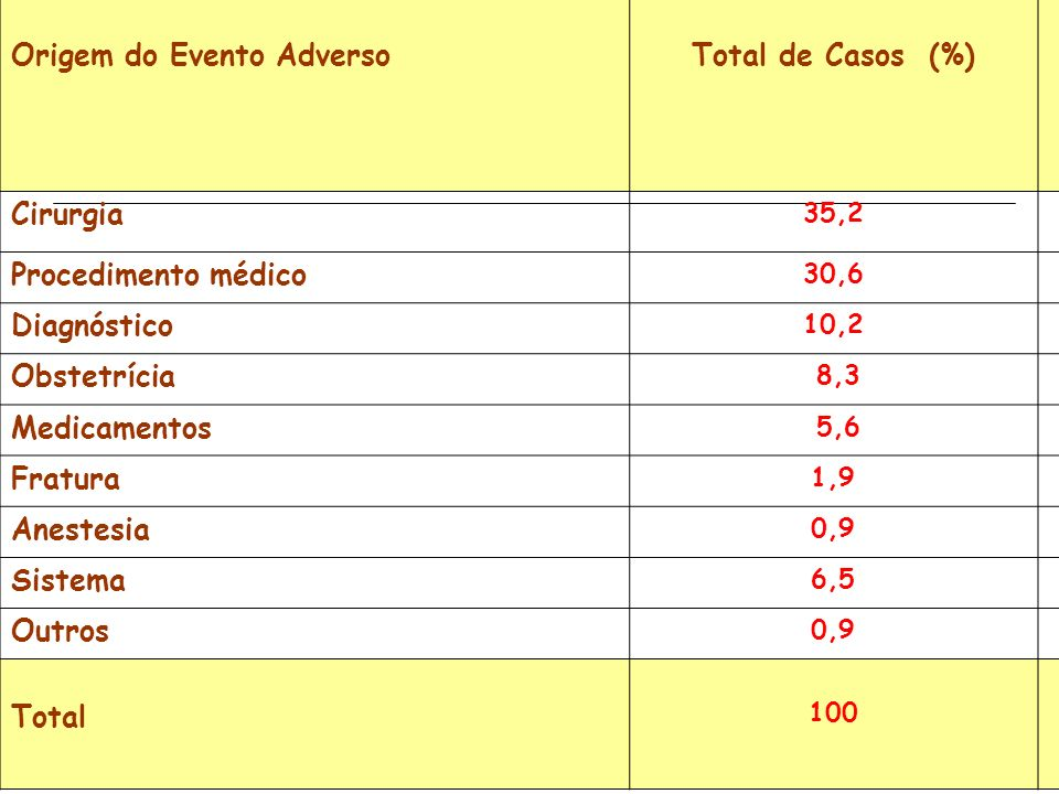 Origem do Evento Adverso Total de Casos (%)