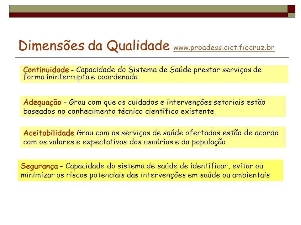 Dimensões da Qualidade www.proadess.cict.fiocruz.br