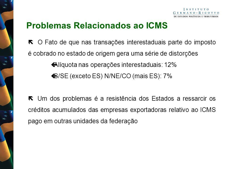 Problemas Relacionados ao ICMS