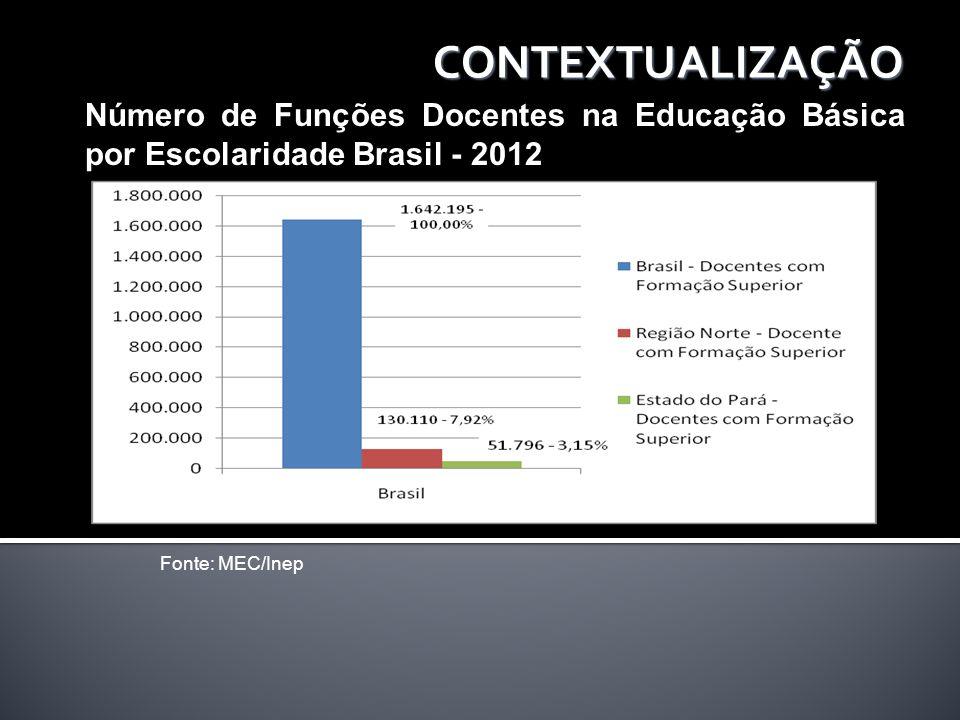CONTEXTUALIZAÇÃO Número de Funções Docentes na Educação Básica por Escolaridade Brasil - 2012.