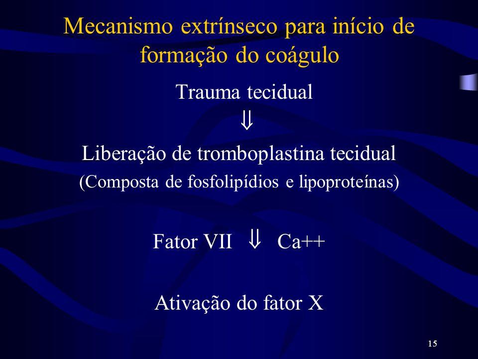 Mecanismo extrínseco para início de formação do coágulo