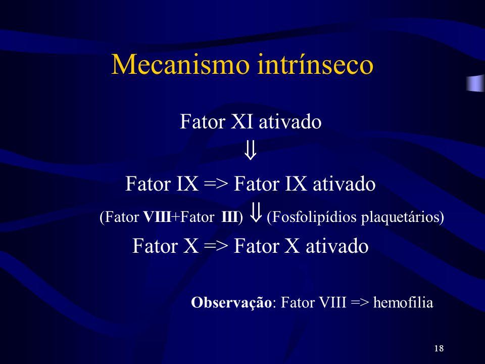 Mecanismo intrínseco Fator XI ativado 