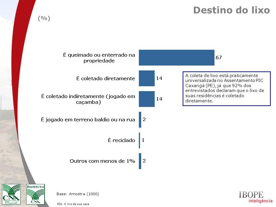 Destino do lixo(%)