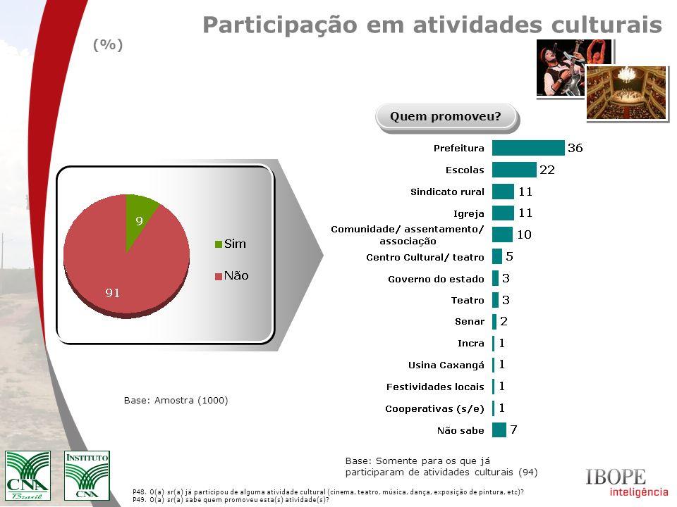 Participação em atividades culturais