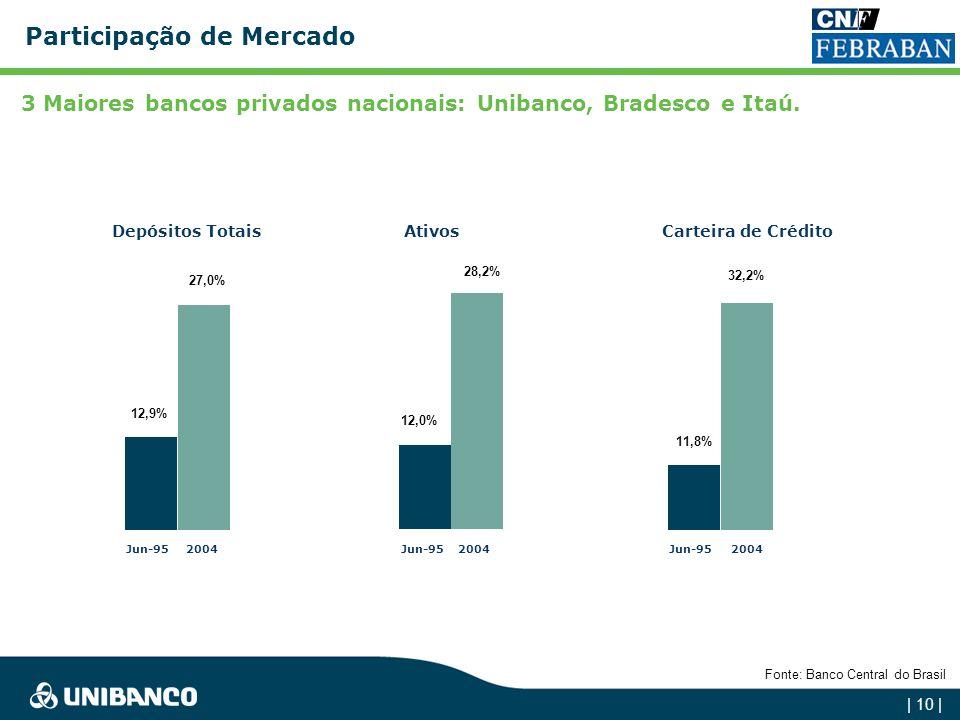3 Maiores bancos privados nacionais: Unibanco, Bradesco e Itaú.