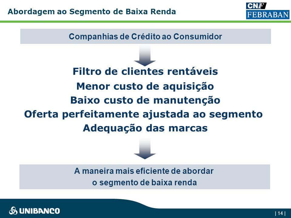 Filtro de clientes rentáveis Menor custo de aquisição