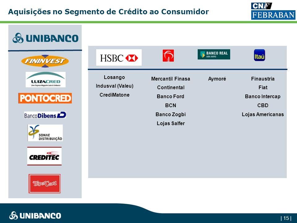Aquisições no Segmento de Crédito ao Consumidor