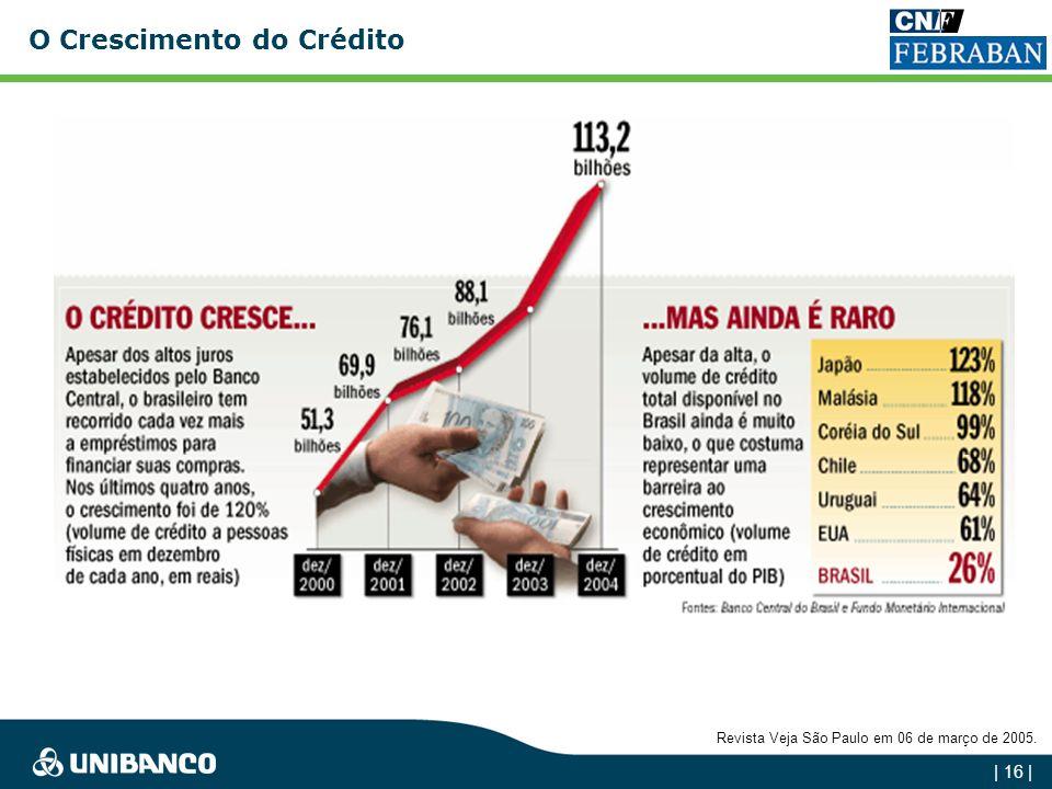 O Crescimento do Crédito