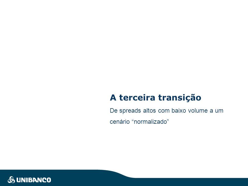 A terceira transição De spreads altos com baixo volume a um cenário normalizado