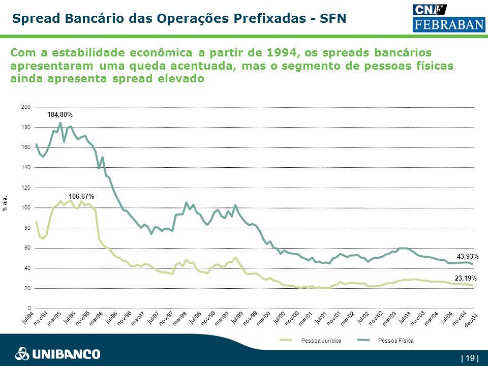 Spread Bancário das Operações Prefixadas - SFN