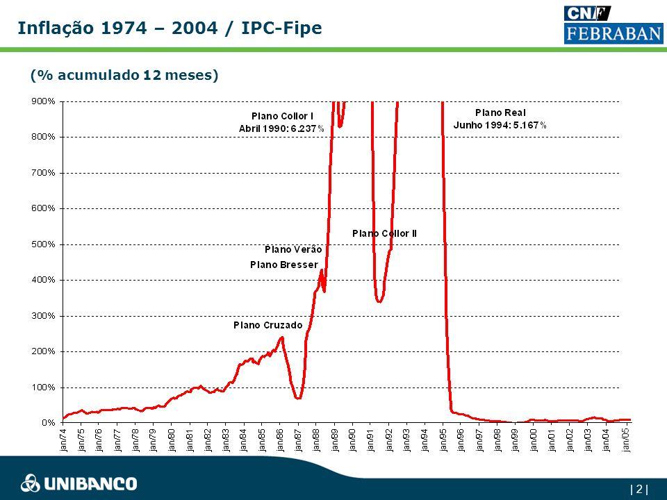 Inflação 1974 – 2004 / IPC-Fipe (% acumulado 12 meses) jan/05