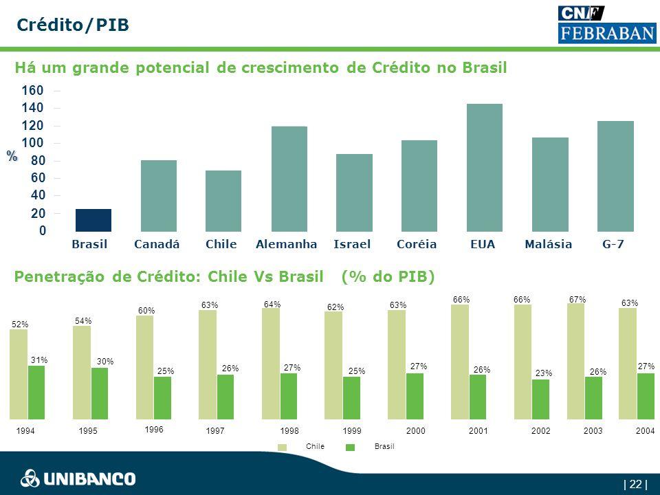 Crédito/PIB Há um grande potencial de crescimento de Crédito no Brasil