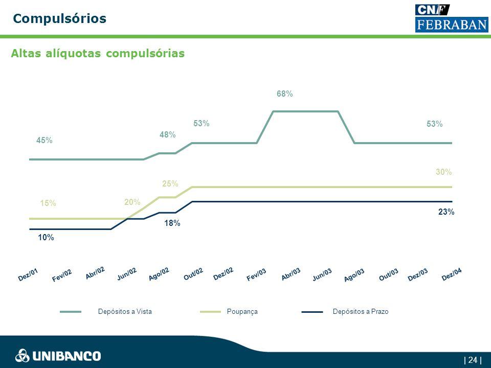 Compulsórios Altas alíquotas compulsórias 68% 53% 53% 48% 45% 30% 25%