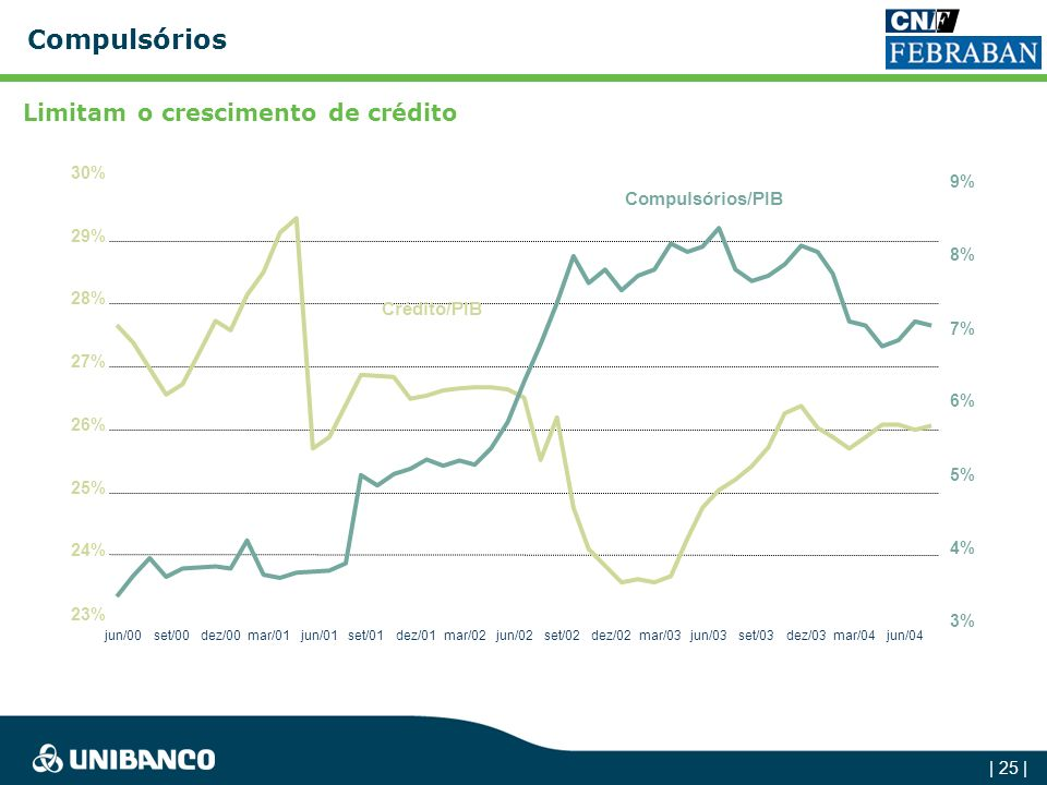 Compulsórios Limitam o crescimento de crédito Compulsórios/PIB