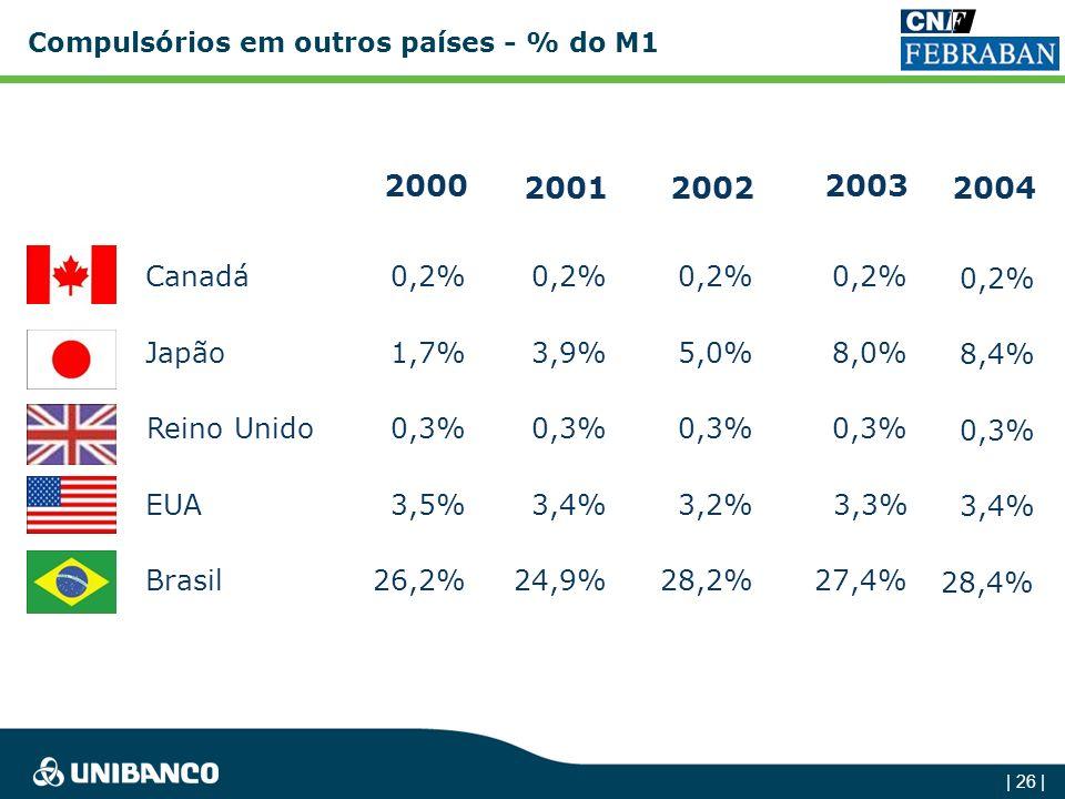 Compulsórios em outros países - % do M1