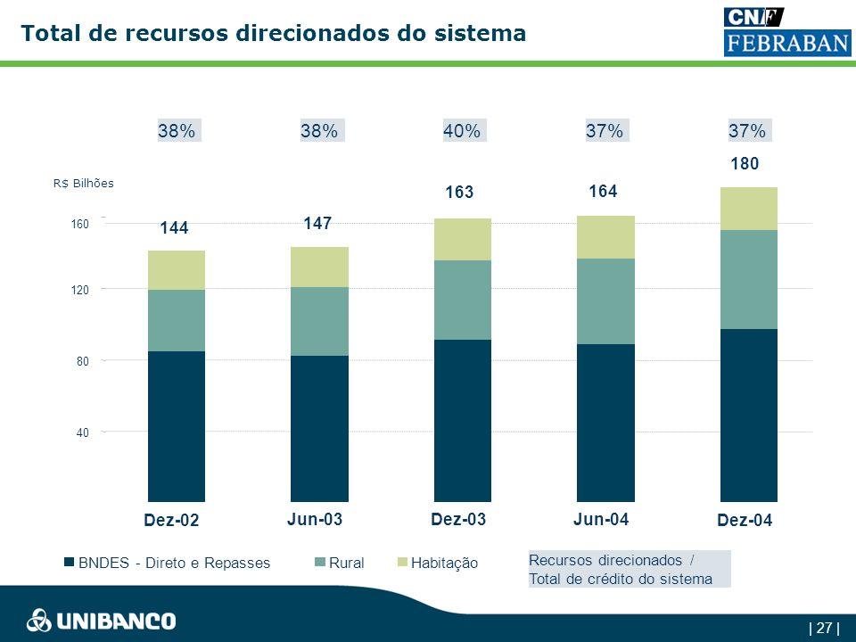 Total de recursos direcionados do sistema