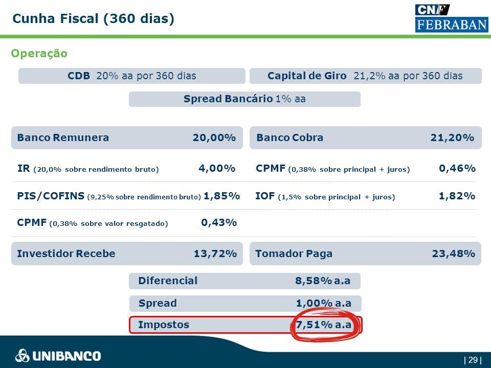 Cunha Fiscal (360 dias) Operação Spread Bancário 1% aa