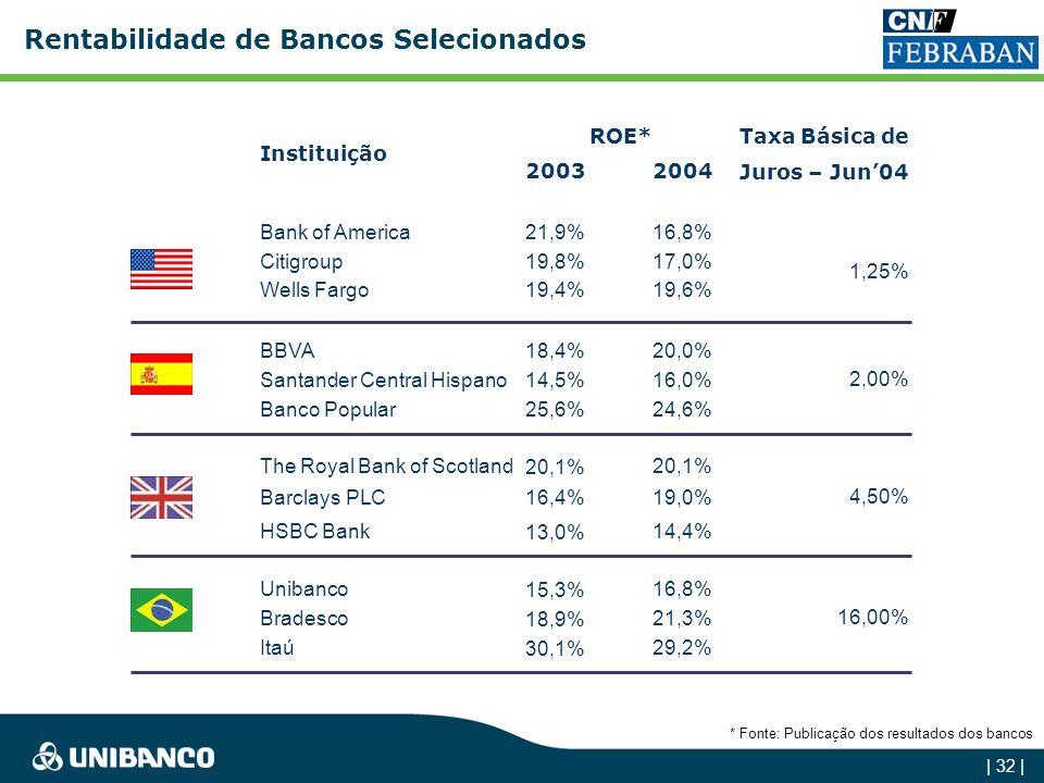 Rentabilidade de Bancos Selecionados